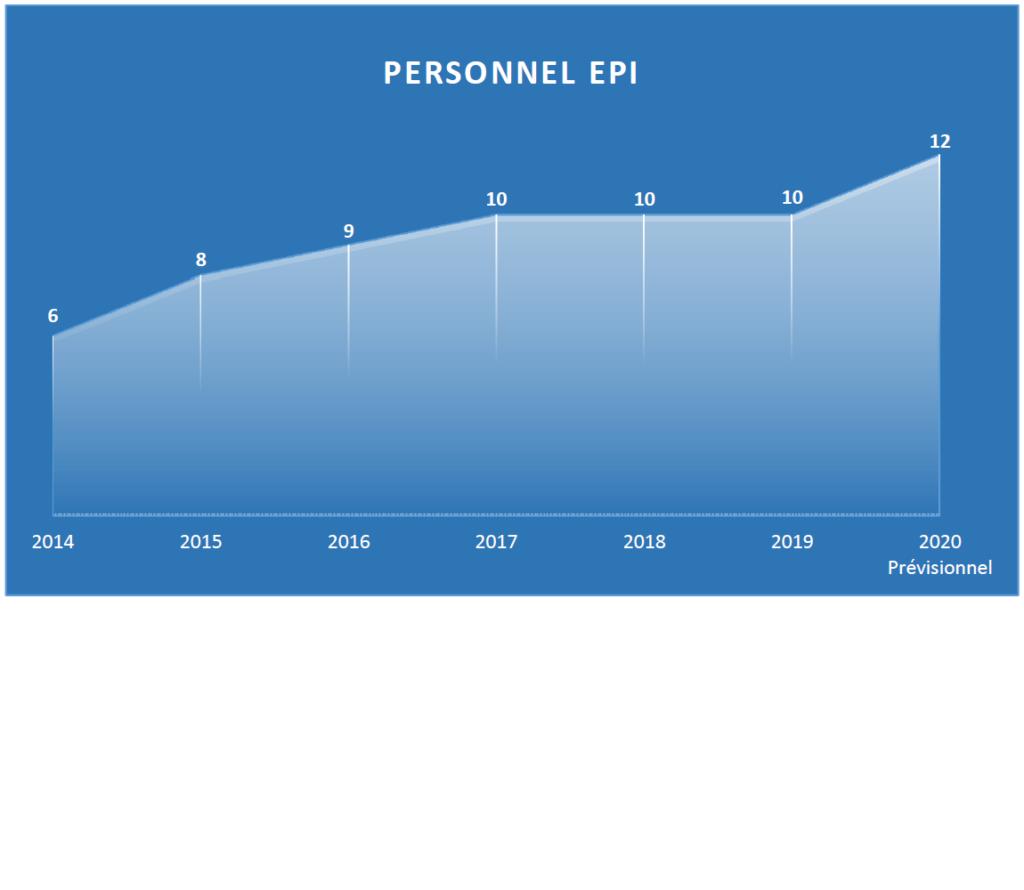 Personnel EPI